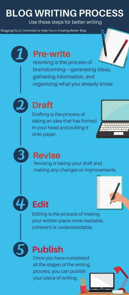 Blog Writing Process Timeline Infographic by Blogging City