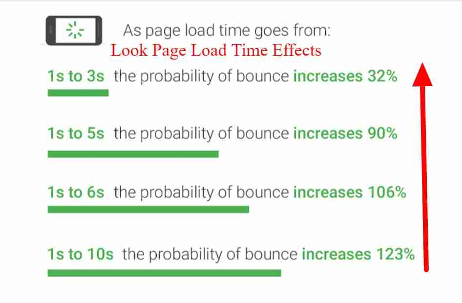 InfinityFree Page load time
