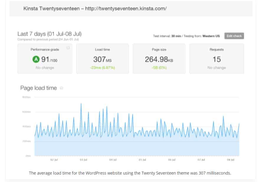 Kinsta WordPress load time fastest