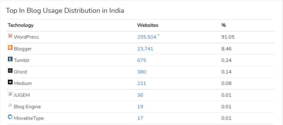 Statics of Blog Usage Distribution in India
